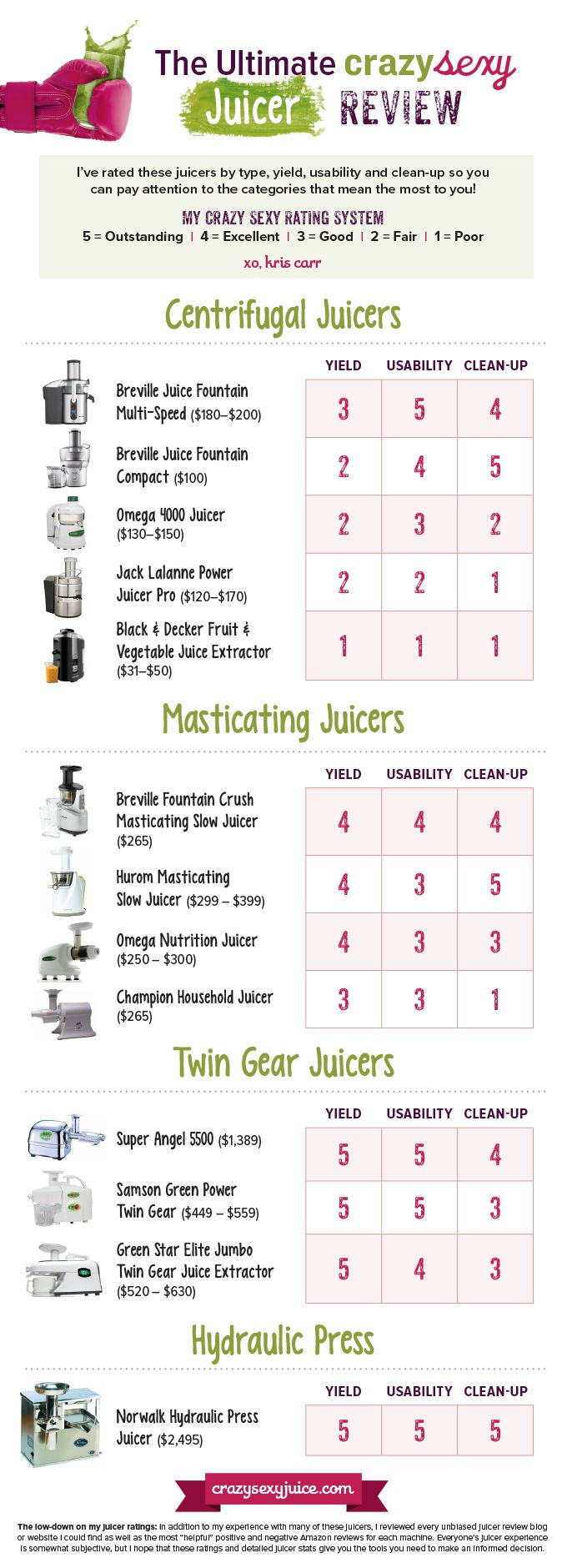 Best Juicer to Buy: A Crazy Sexy Review & Juicer Buying Guide