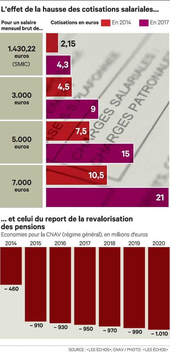 Réforme des retraites: ce qui va changer dès 2014