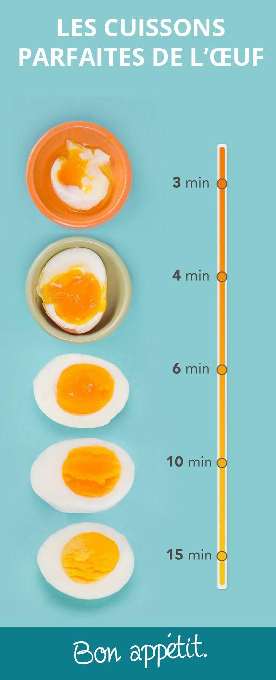 Voici un petit aide-mémoire pour avoir une cuisson d'œuf idéale !