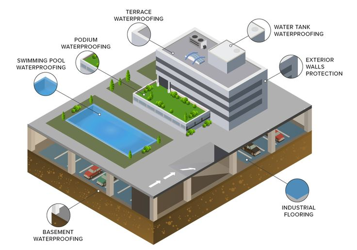 Professional North Hollywood Waterproofing will leave you Astonished!