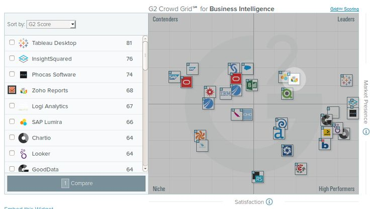 Nie używasz @zohoreports ? Czas to zmienić. Zoho liderem @G2Crowd #BusinessIntilligence. https://www.g2crowd.com/categories/business-intelligence