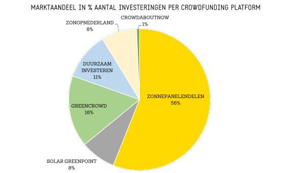 Marktaandeel collectieve zonne-energie