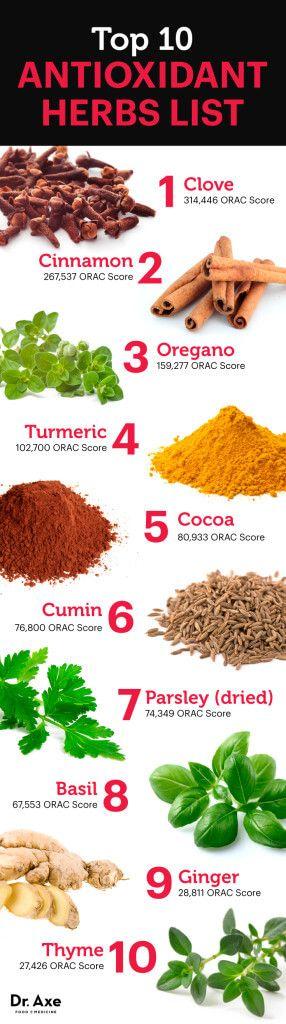 Antioxidant herbs - Dr.Axe