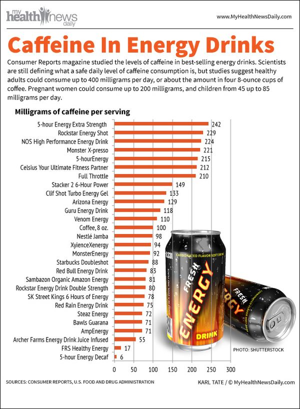 A inforgraphic shows the amount of caffeine in 27 energy drinks. By comparison, an 8-ounce cup of coffee generally contains about 100 mg of caffeine; eight ounces of cola contains about 25 mg. Moderate doses of caffeine, between 200 to 300 mg, aren't harmful for healthy adults, whereas daily use of more than 500 mg, can cause insomnia, fast heartbeat and muscle tremors, according to the Mayo Clinic. Pregnant women are generally recommended to limit consumption to less than 200 mg daily.