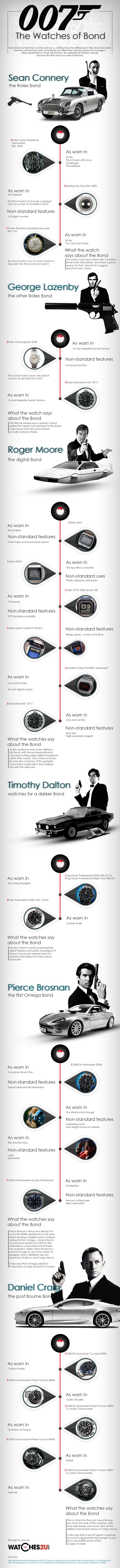 In this infographic, Watches2U hails every watch that has graced the wrist of James Bond and go on to say what their choice of watch says about their interpretation of the role. From the classic Rolex Submariner, through the digital era of Moore, to the Omega years of Brosnan and Craig, every watch has added in its own way to the story of James Bond.