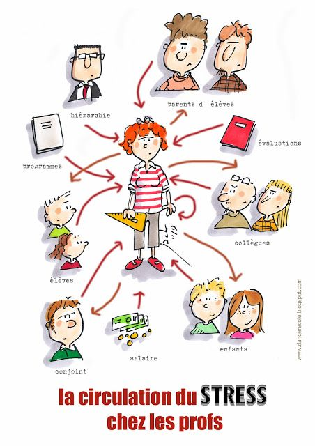 La circulation du STRESS chez les profs