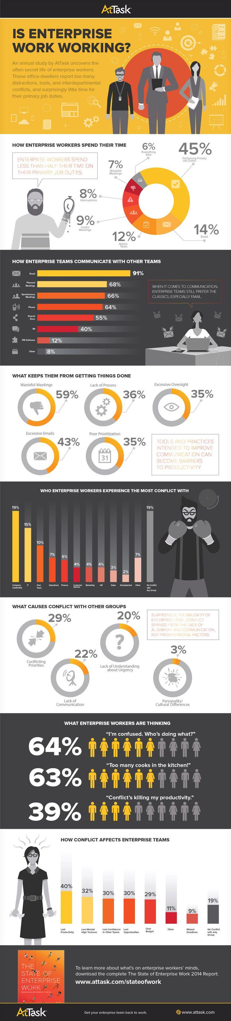 D'après Harris interactive, les employés affirment ne passer que 45% de leur temps à travailler réellement sur les missions qui sont à leur charge.