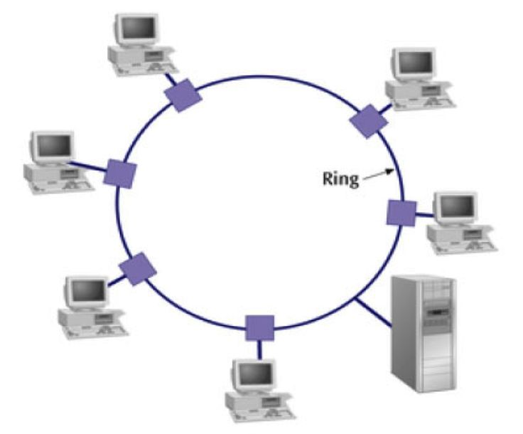 Ring Topology Computer Network