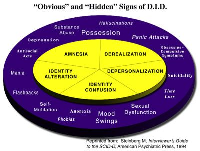 Dissociative Identity Disorder/Multiple Personality Disorder and Schizophrenia - Clinical Differences