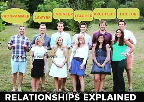 Relationships Explained  #relationships #explained #programming #programmer #developer #indo #indonesia #java #javascript #web #php #python #c #html #html5 #htm #xml #lawyer #engineer #teacher #architect #doctor
