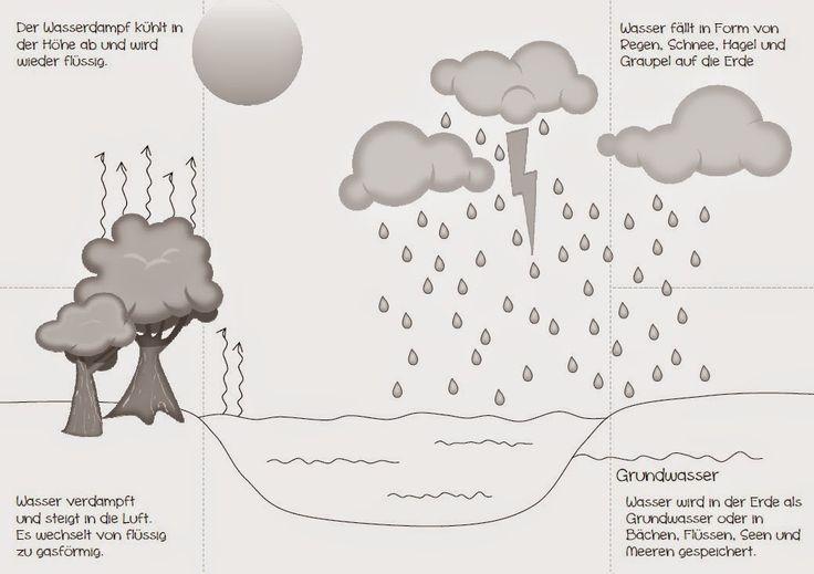 Endlich Pause 2.0: Wasserkreislauf -  nochmal schwarz-weiß