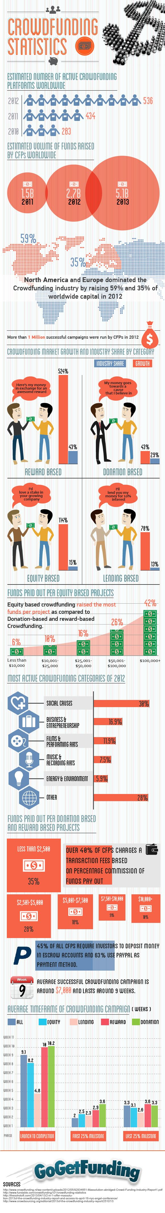 Crowdfunding industry trends and statistics... (Most of these are from the US, but you get the idea)