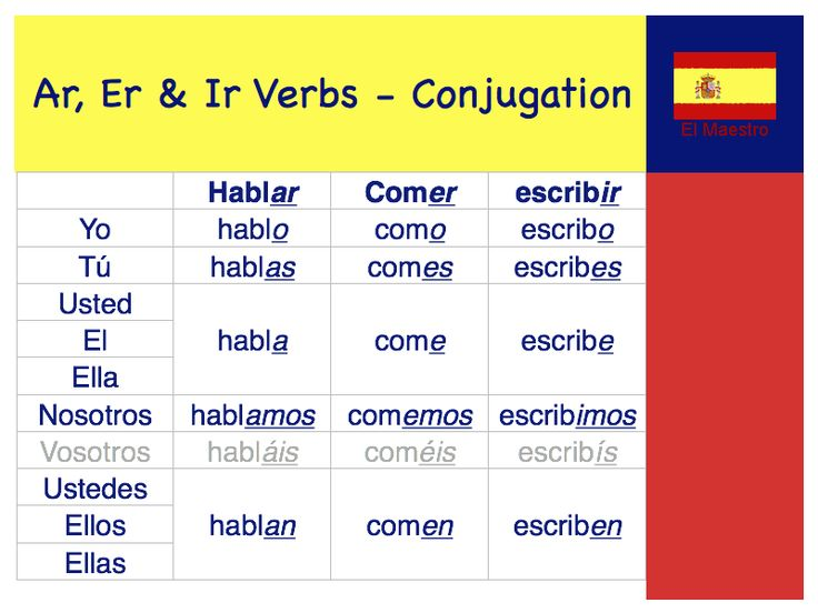 Spanish verb conjugation | Brainspace | Pinterest