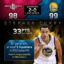 NBA playoffs scores 2015: Stephen Curry, James Harden show mortality in final ... NBA Playoffs  #NBAPlayoffs