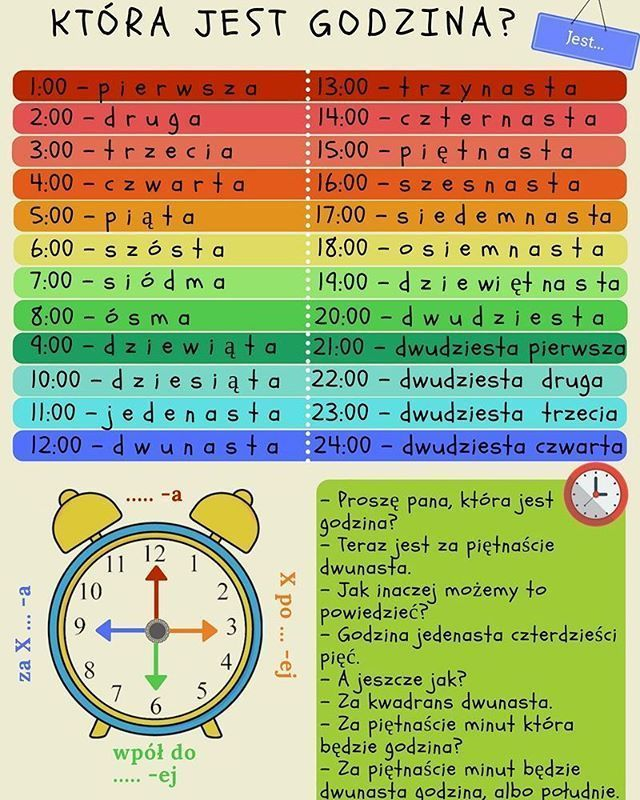 Educational infographic : Educational infographic : #polish #polish_language #infographic #польськ