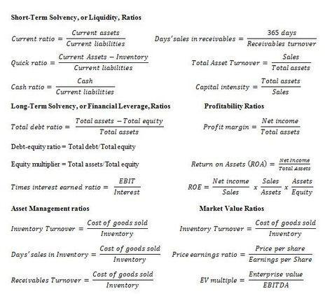 Financial ratio analysis - Google Search
