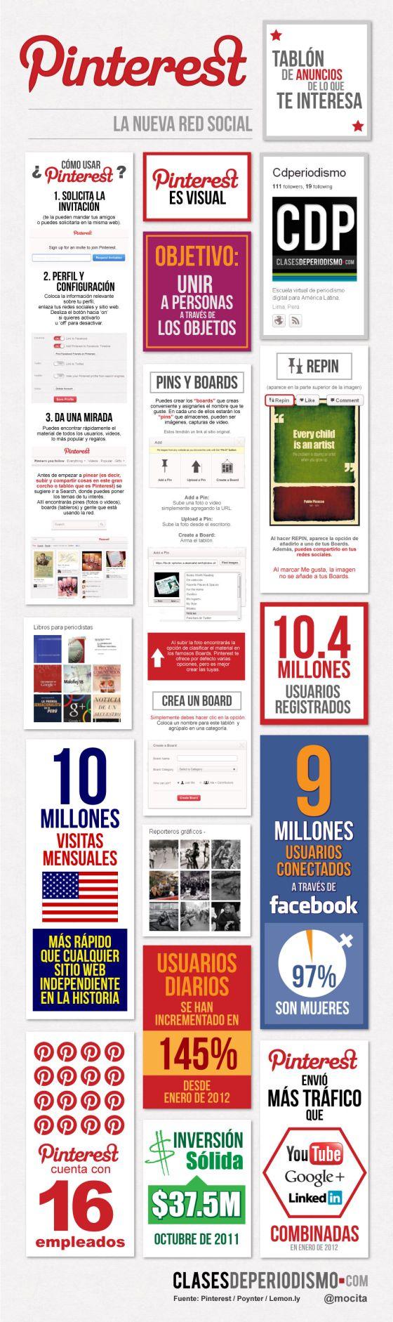 Todo lo que debes saber sobre Pinterest en una #infografia (via @cdperiodismo)