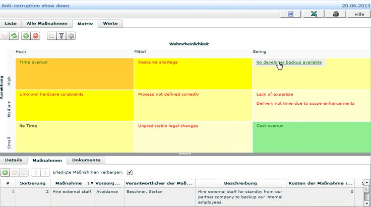 Risikomanagement mit Risikomatrix