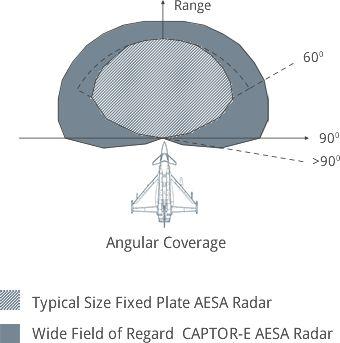 Radar gráfico