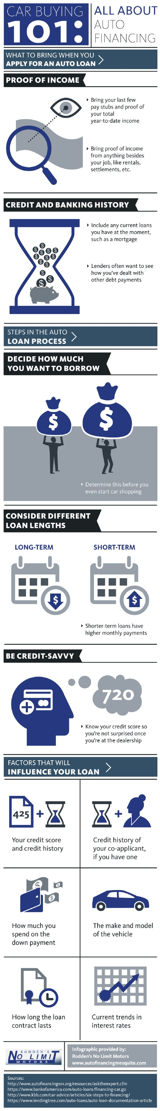 34 best Auto Loan Information images on Pinterest