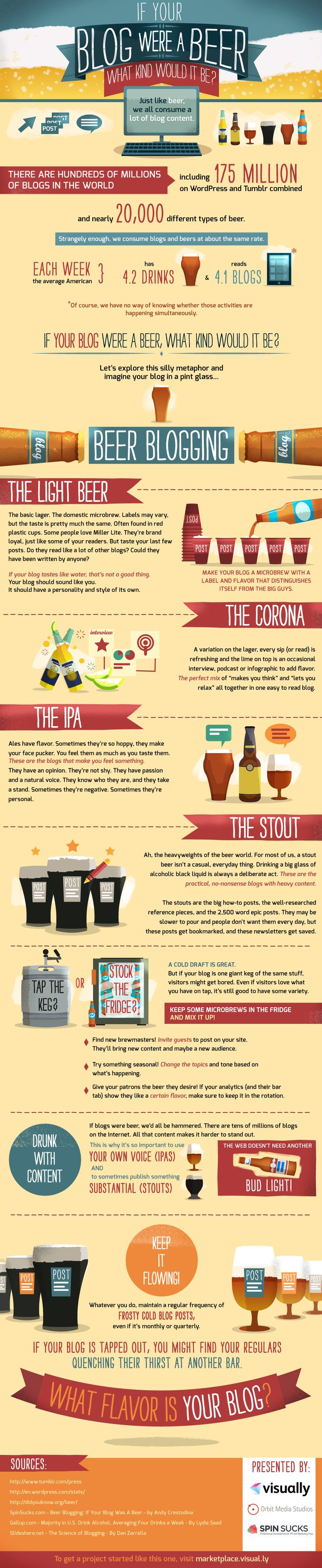 If Your Blog Were A Beer what kind would it be?