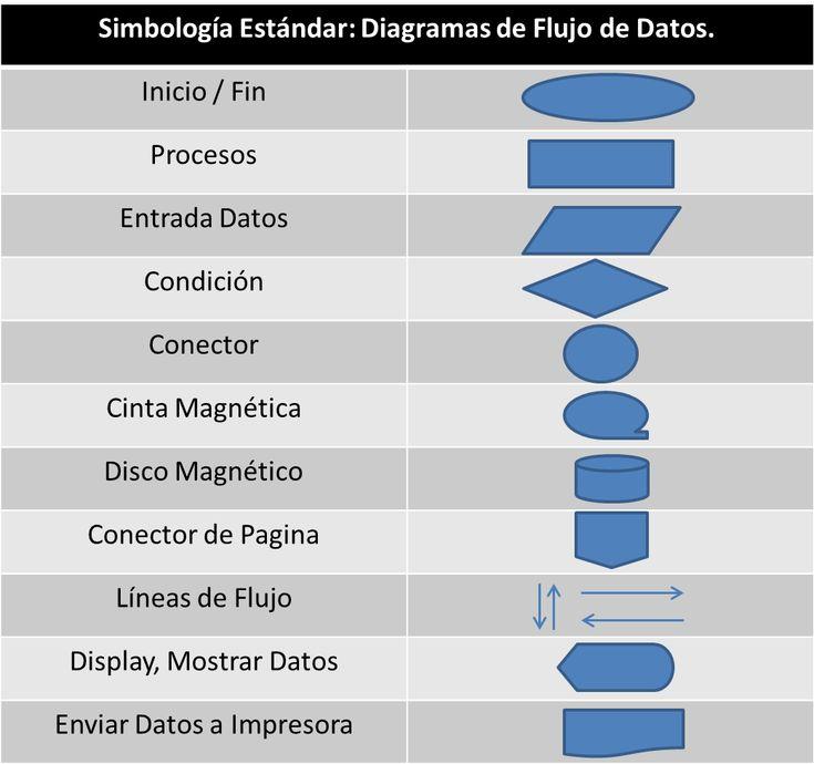 40 best diagramas images on pinterest alphabetical order career diagramas de flujo simbologa estndar ccuart Choice Image
