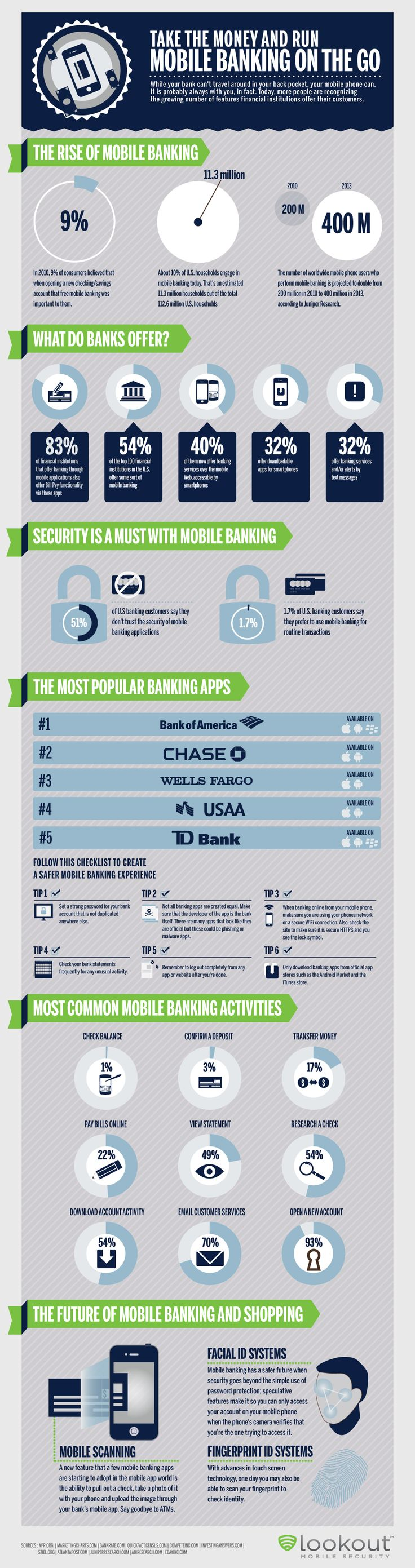 mobile-banking-business-infographic.png (1000×3781)