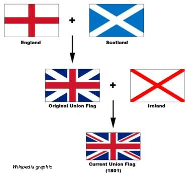 The origins of the British Flag date back to 1603, when James VI of Scotland inherited the English & Irish thrones (as James I), uniting the crowns of England, Scotland and Ireland in a personal union (which remained separate states). The flag combines aspects of three national flags: the red cross of Saint George, the red saltire of Saint Patrick's Flag, and the Flag of Scotland. The Union Flag, commonly known as the Union Jack, is also a flag with a semi-official status in Commonwealth…