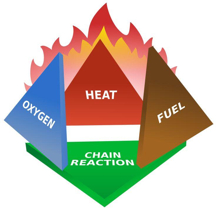 Fire triangle - Wikipedia, the free encyclopedia