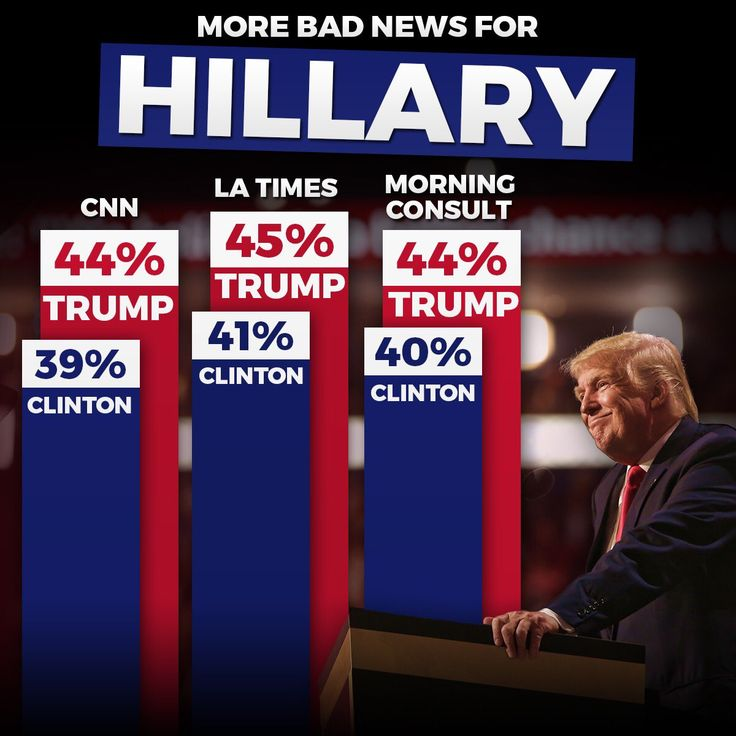 Trump leads by 1 percentage point in a CBS News poll, by 5 percentage points in a CNN poll, and by 4 points in this week's edition of the Morning Consult poll.1 He's also extended his lead for 4 points in the USC Dornsife/Los Angeles Times tracking poll, although it has generally shown good results for Trump.