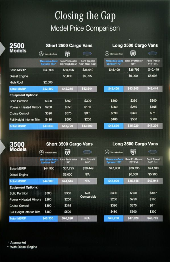 Battle of the Vans pricing