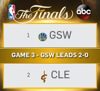 NBA Finals: Game 2 GSW - CAVS (2 down 2 to go)#advprobball