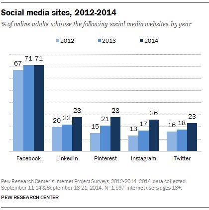 Social Media Update 2014 -- Pew Report