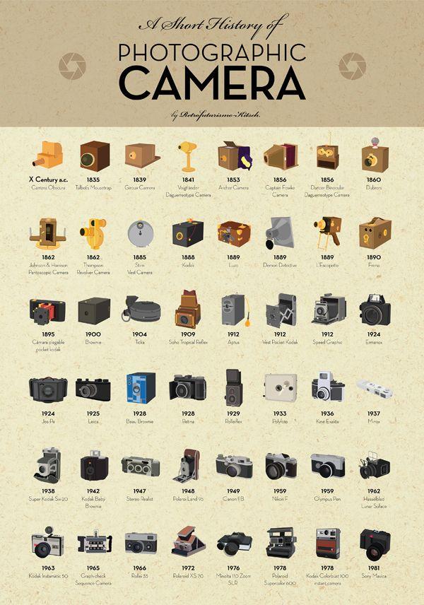 June 29 ::: National Camera Day! A visual history of camera evolution