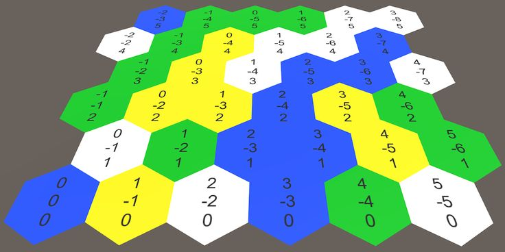 Unity: Hex Map