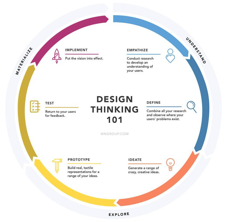 Design Thinking 101 / Nielsen/Norman Group