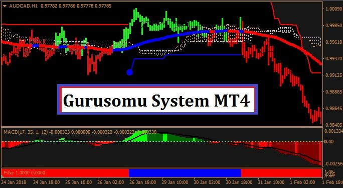 Gurusomu System Mt4 How To Become New Tricks Forex Trading System
