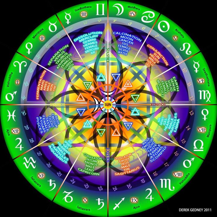 Derek: Gedney   Sacred Geometry Tutorials & Charts