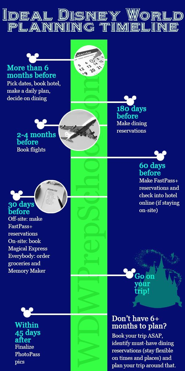 Ideal and short on time An ideal Disney World planning timeline + what to do if you're short on time.