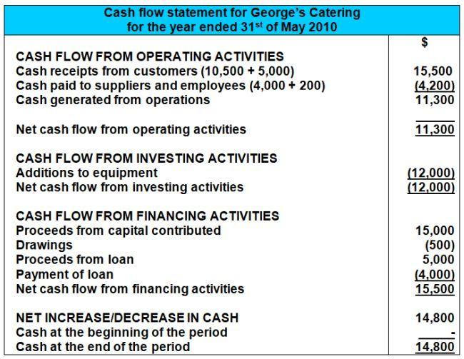 cash flow statement example positive prior period adjustment disclosure