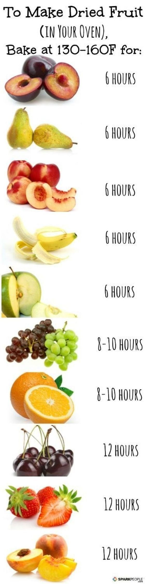 Früchte im Ofen trocknen bei 54-70 Grad Celsius.  Backofentür dabei einen Spalt auflassen (Kochlöffel in die Tür klemmen)