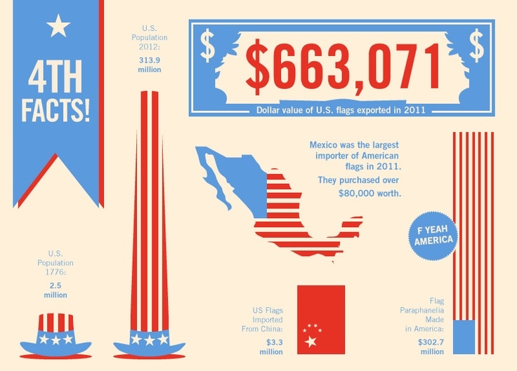 Fourth facts do your patriotic duty and learn some things for Interesting facts of usa