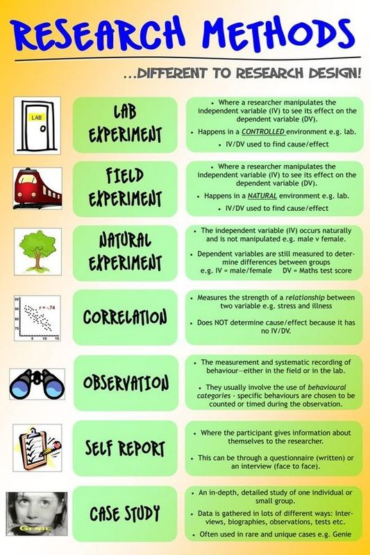 Research methods Psych Tutor Educational infographic