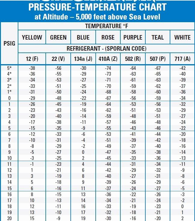 Superheat Charging Chart How To Find Target Superheat And Actual Superheat On An Air Conditioner Youtube