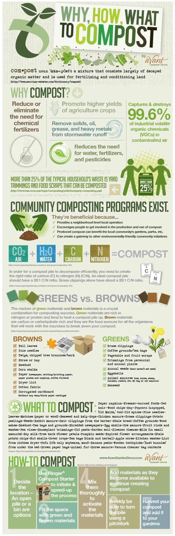INFOGRAPHIC: Why, How, What to Compost via AvantGardenDecor.com