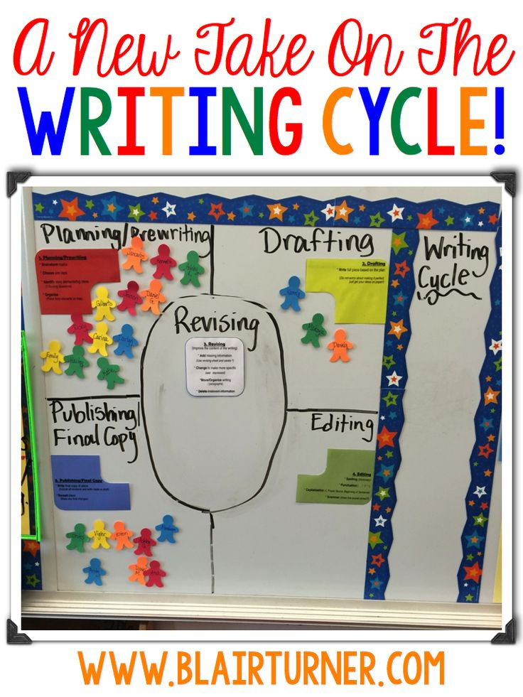 Ooooh I LOVE this! Teaches kids that revising happens throughout the entire process, rather than being a step.