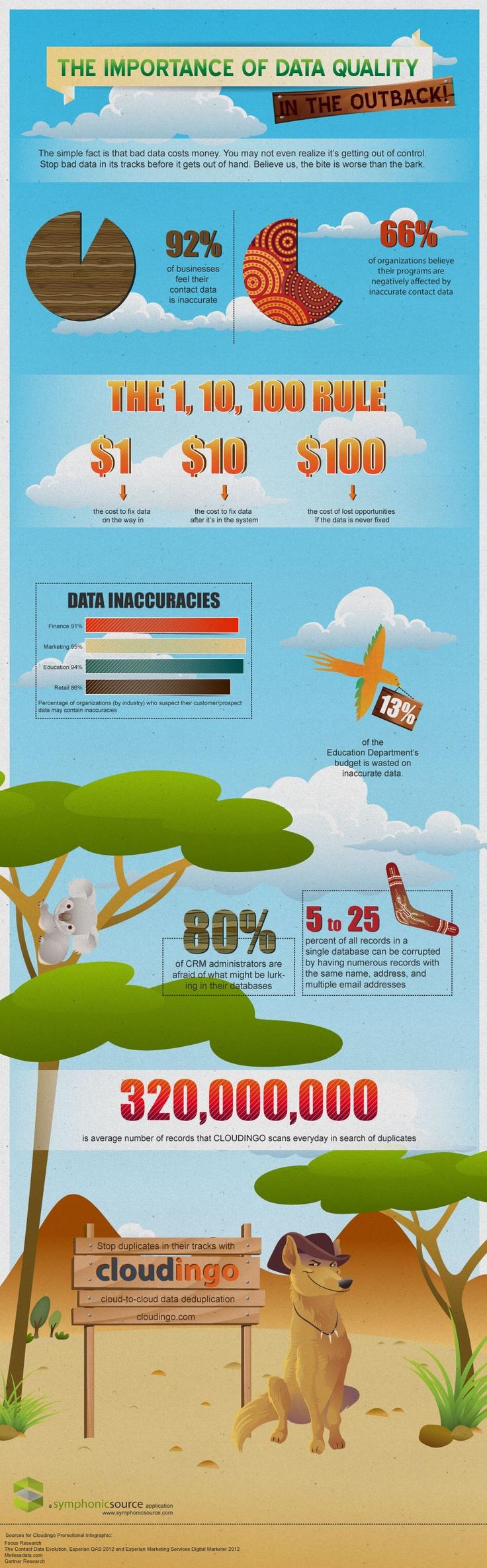 Importance of Data Quality Infographic  #Salesforce Data Quality app #cloudingo  #dedupe #deduplication