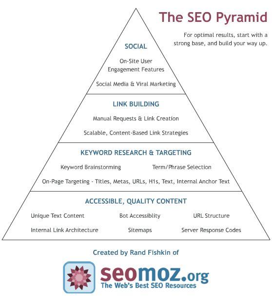 The SEO Pyramid