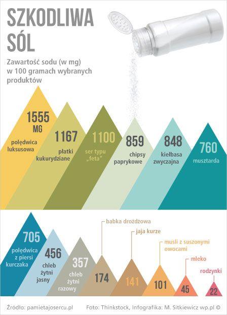 Czym może skończyć się nadmiar soli w diecie - Zdrowie & Fitness - WP.PL