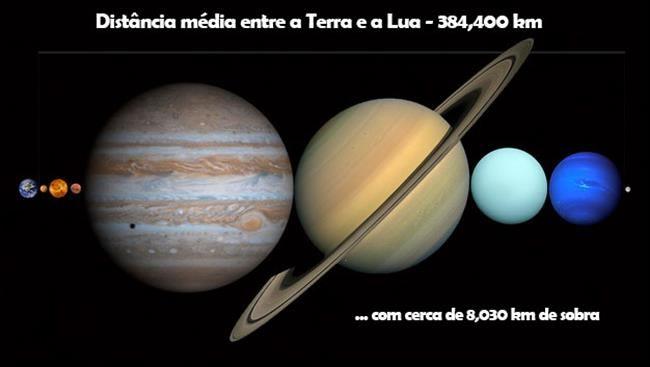 Todos sabemos que estamos imersos em um vasto universo, mas muitas vezes achamos que a Terra é, por excelência, algo imenso. Quando observamos nosso planeta...